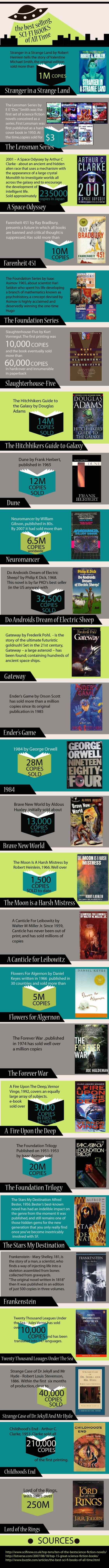 The Best Selling SF Books of All Time (Infographic) Infographic
