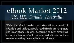 eBook Market 2012 (Infographic) Infographic