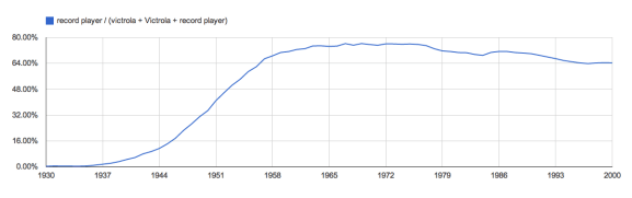 Google NGram Viewer Adds New Features Which Enable Real Analysis Google Books
