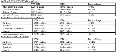 US eBook Sales Were Up in the First Half of 2012 ebook sales