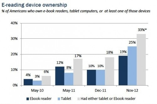 Tablet Ownership Rose in 2012 While eReader Ownership Remained Flat surveys & polls