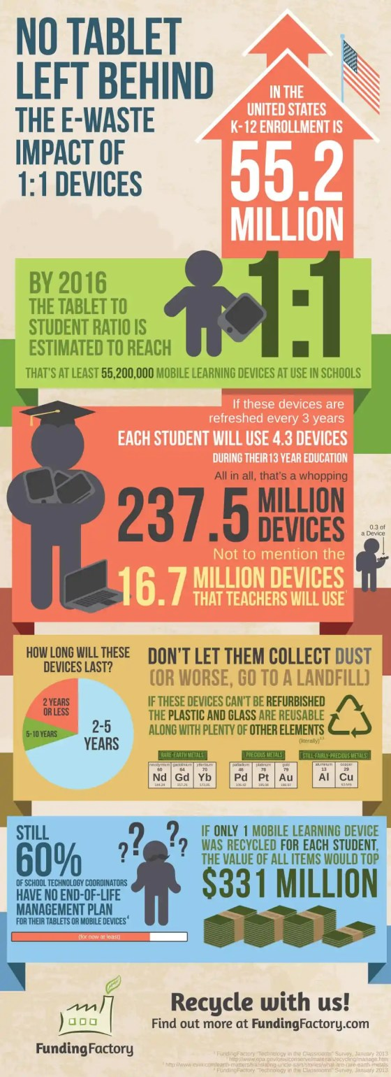 FundingFactory-Earth-Day-tablet-infographic[1]