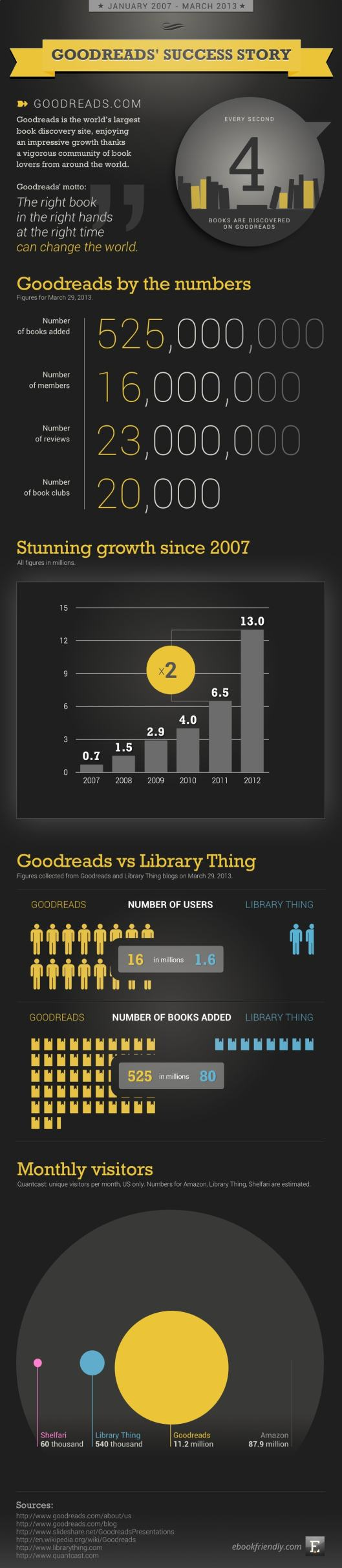 Goodreads-success-story-infographic[1]