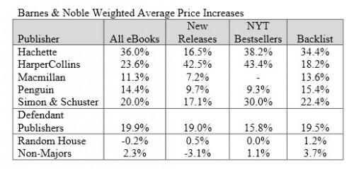agency ebook pricing barnes noble table