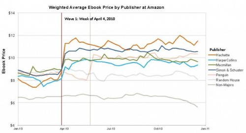 The DOJ Charts the eBook Market Before & After Agency Antitrust