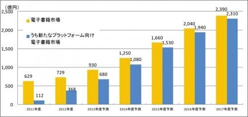 japanese ebook market graph