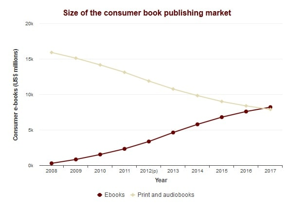 Us Ebook Market To Eclipse Paper Book Sales By 2017 And