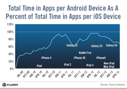 Do Androids Dream of Being iPads (or Why Many Android Tablets Are Sold But Not Used) Editorials
