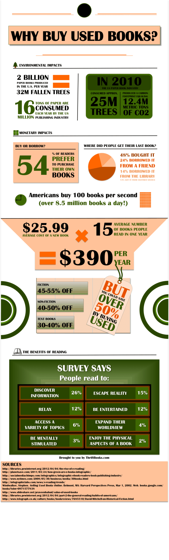 Infographic: Why Buy Used Books? AAP Infographic