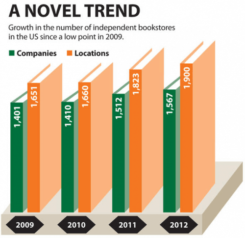 Amazon Slayed a Negative 77 Indie Bookstores in 2012 Editorials