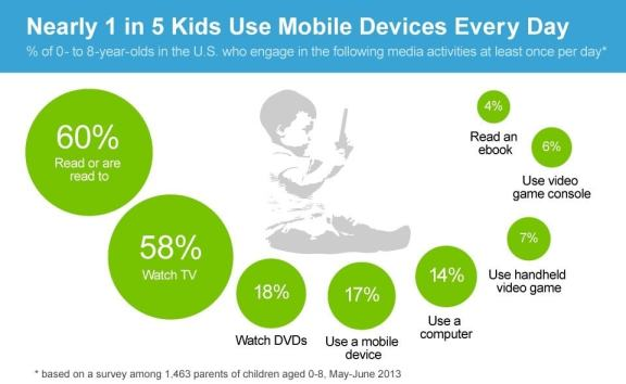 Infographic: 17% of Kids Use a Mobile Device, 14% Use a Computer AAP Infographic