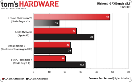 New Benchmark Test Results Show Nvidia's Newest Chip is Significantly Faster than Tegra 4 e-Reading Hardware