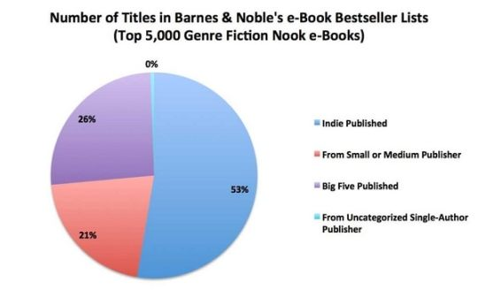Author Earnings Takes a Look at the Nook Store, Finds a Lot of Best Selling Indie Titles surveys & polls