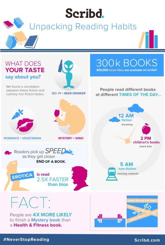 Scribd Expands Their eBook Catalog - Now Offers 300,000 Titles in Their Subscription Service Infographic Streaming eBooks Subscriptions