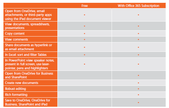 office 365 subscription chart