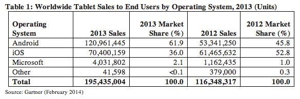 Gartner Estimates 195 Million Tablets Produced in 2013 - 22 Million Fewer than IDC's Estimate e-Reading Hardware