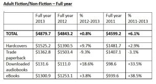 New AAP Stats Show that the US eBook Market Saw Excellent Growth in 2013 AAP ebook sales statistics