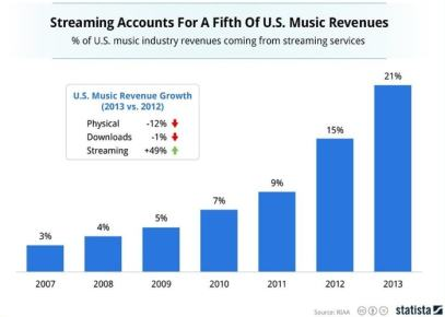 The Future of eBooks? Streaming is Now 21% of Music Revenues in the US Open Topic