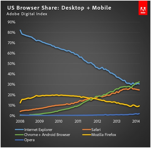 Google is Winning the Browser Wars Adobe Web Browser