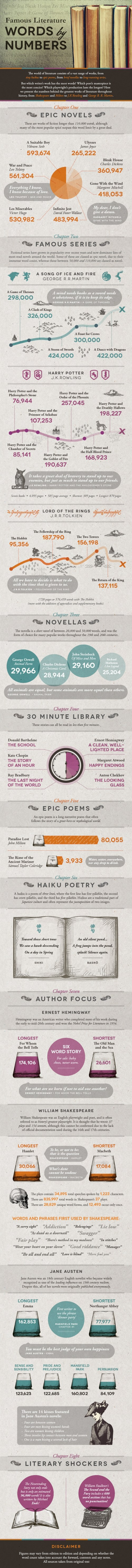 Infographic: How Long is that Novel? Infographic