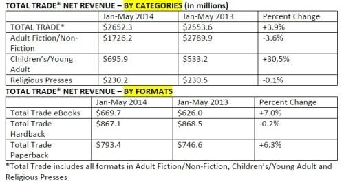 AAP Reports eBook Sales Up in the First Part of 2014 AAP ebook sales statistics