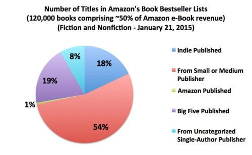 bestseller-list-entries-20150121[1]