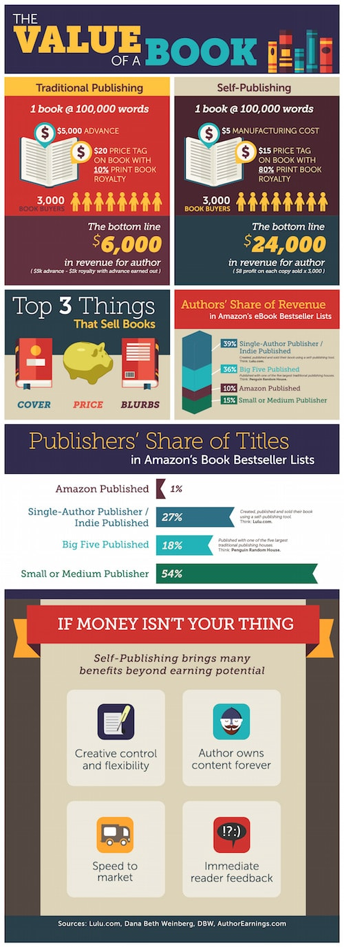 Infographic: The Value of a Book (to an Author) Infographic