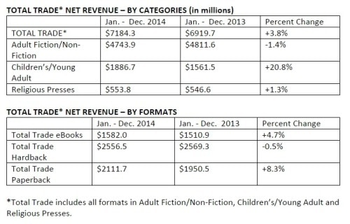AAP Reports Publisher Revenues Up at the End of 2014 AAP ebook sales
