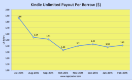 Kindle Unlimited Payout Increases to $1.41 in February 2015 as Loans Drop Kindle (platform)