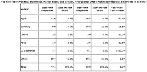 iPad Still King of Declining(?) Tablet Market e-Reading Hardware