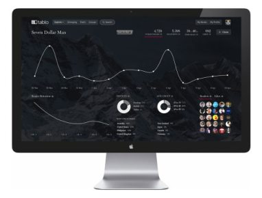 Online Writing Community Tablo Adds New Analytics Tool: Tablo Scholar Social Media Social reading