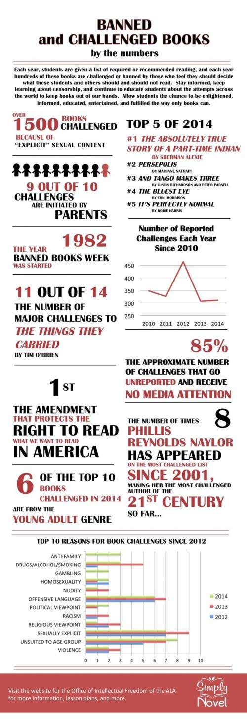 Infographic: Banned and Challenged Books - by the Numbers Infographic