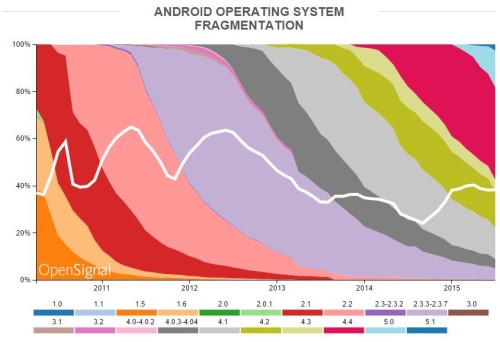 There Are Now Over 24,000 Distinct Android Devices In Use From 1,300 Brands e-Reading Hardware Infographic