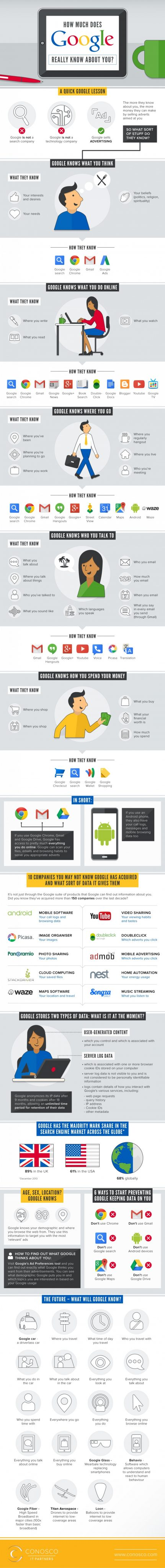 Infographic: How Much Does Google Really Know About You? Infographic