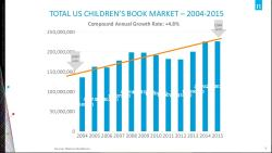 Nielsen: Kids/YA Category Immune to Digital Cannibalization Conferences & Trade shows