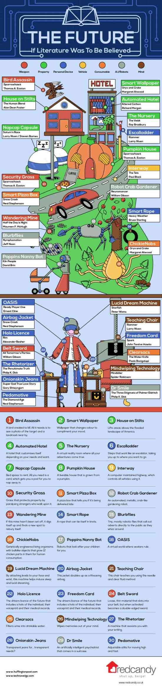 Infographic: The Future, According to Literature Infographic