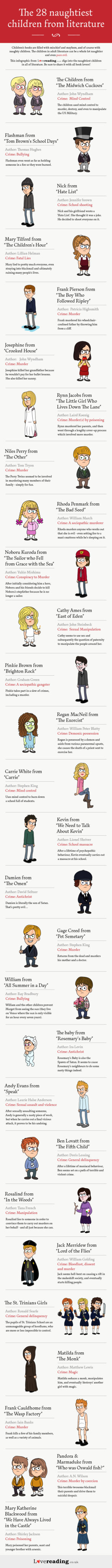 Infographic: The 28 Naughtiest Children from Literature Infographic