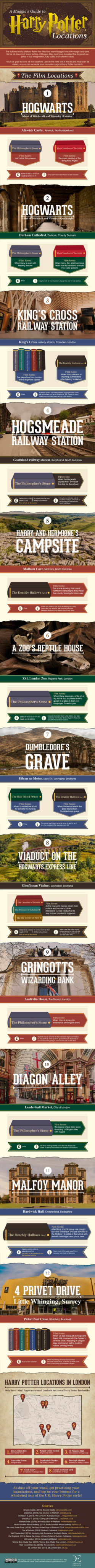 Infographic: A Muggle's Guide to Visiting Harry Potter Locations Infographic
