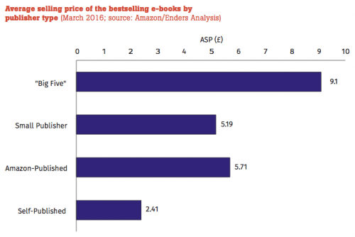 New Report States the Obvious: Indie Authors a Threat to Legacy Publishers ebook sales Publishing