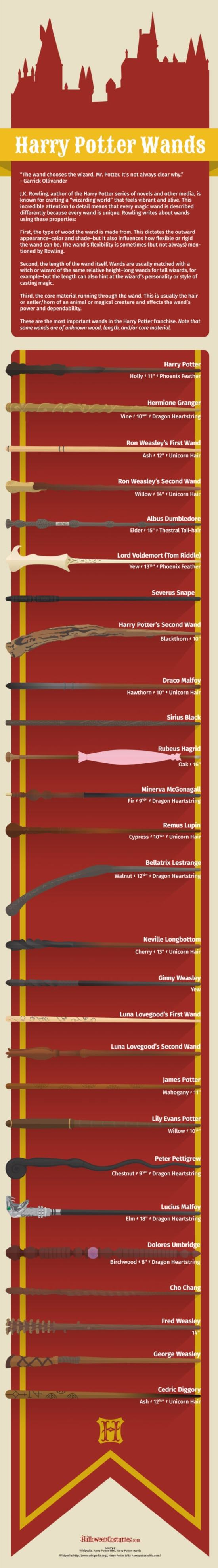 Harry-Potter-Wands-Infographic