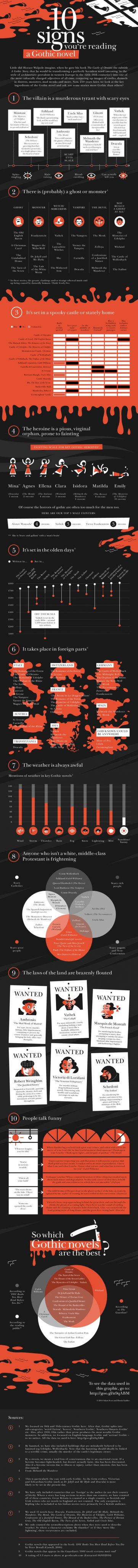 Infographic: Ten Signs You Are Reading a Gothic Novel Infographic