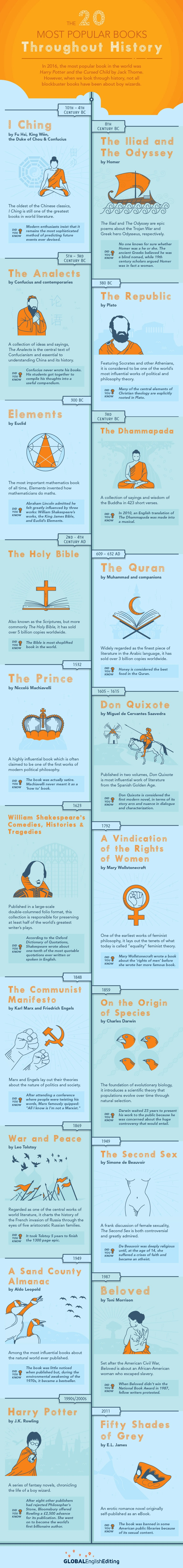 Infographic: The 20 Most Popular Books Throughout History Infographic