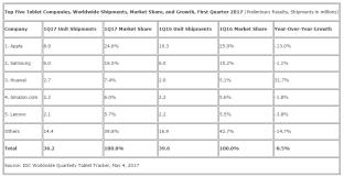 IDC: Tablet Shipments Down, Smartphone Shipments Up e-Reading Hardware
