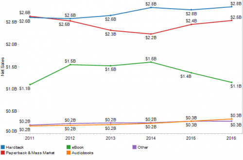 AAP Reports Trade Revenues  Flat, eBook Revenues Down in 2016 AAP ebook sales