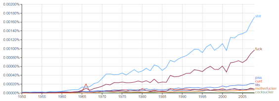 """About That """"Dramatic Growth of Swearing in Books"""" Digitization Google Books Language"""