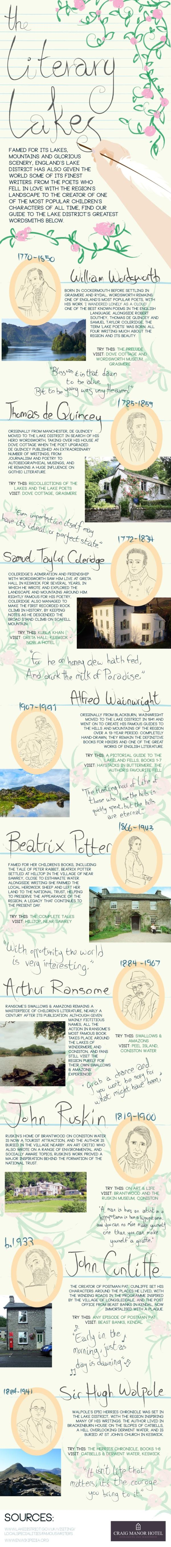 Infographic: The Literary Lakes Infographic