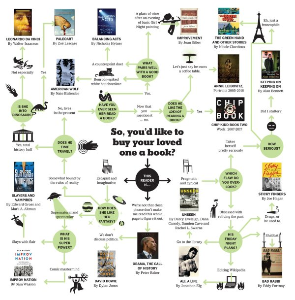 Infographic: So, You'd Like to Buy Your Loved One a Book? Infographic