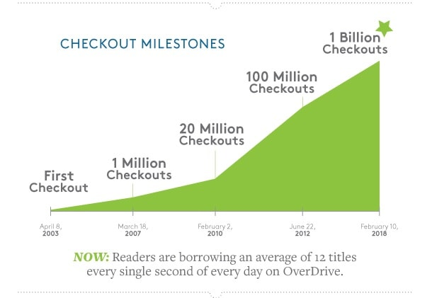 Readers Have Borrowed More Than 1 Billion Books Through OverDrive Library eBooks Overdrive