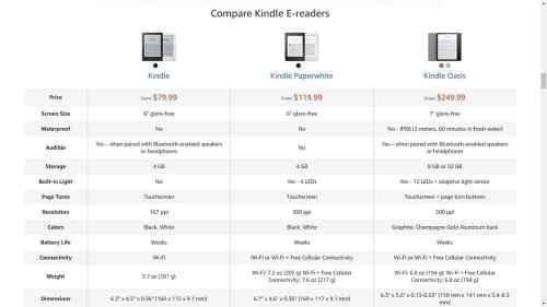 Something is Happening to the Kindle Voyage e-Reading Hardware Kindle