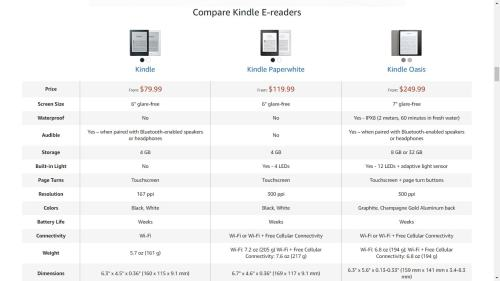 Something is Happening to the Kindle Voyage e-Reading Hardware Kindle